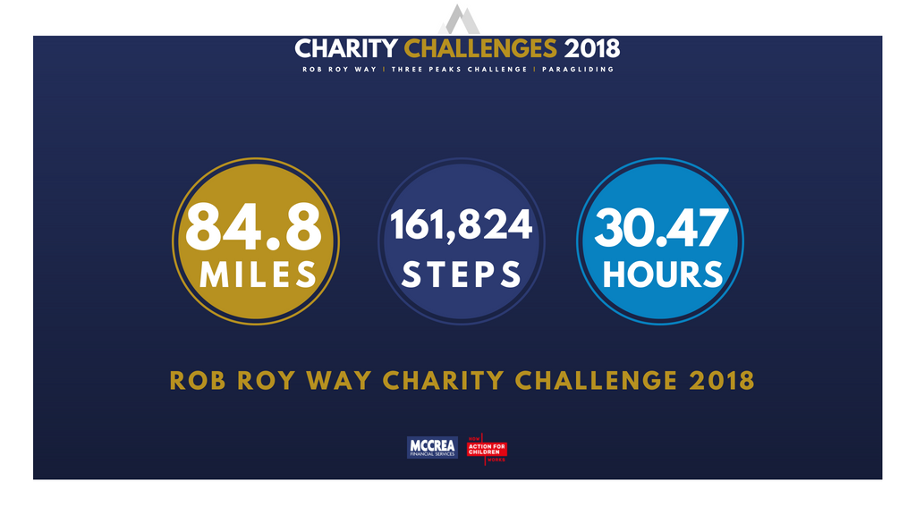 McCrea Financial Services - Final Stats, Rob Roy Way Challenge